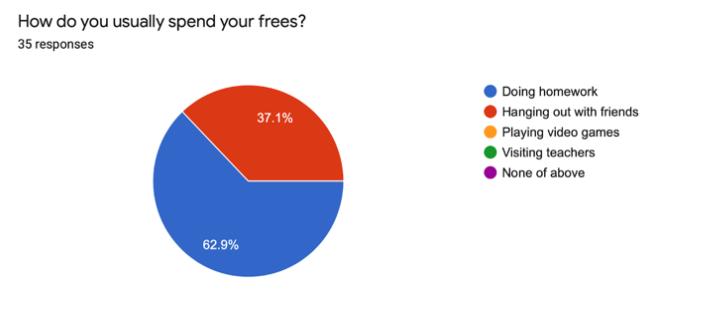 How+Do+BCA+Freshmen+Spend+Their+Frees%3F%C2%A0