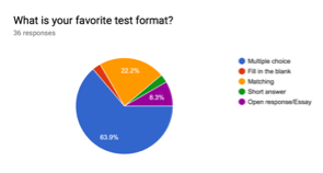 Student opinions on preferred tests.